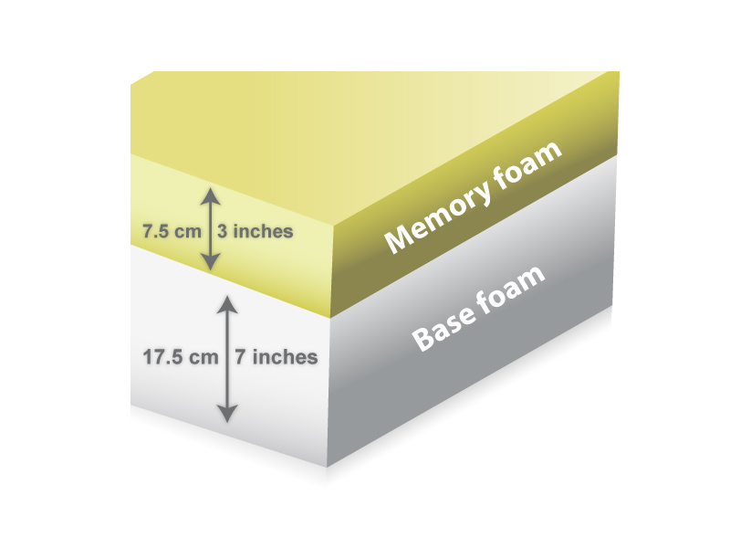 The Memory Foam Mattress Firm